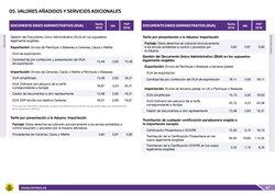 Ofertas de Financiación  en el folleto de Correos en Madrid